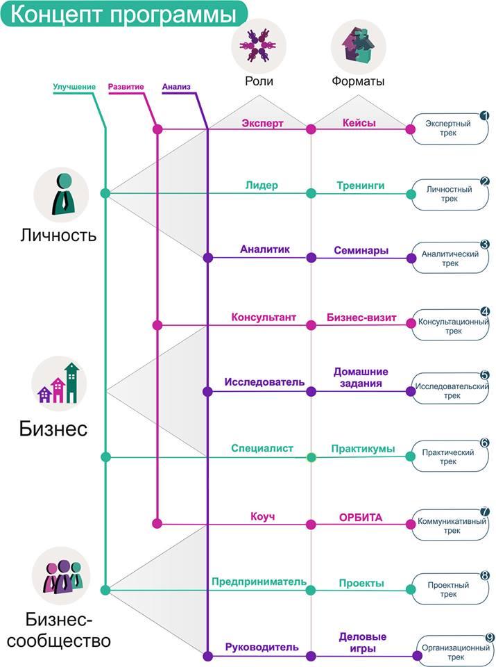 Концепт программы MBA